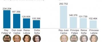 Felipe VI se baja un 20% la asignación para el Jefe del Estado