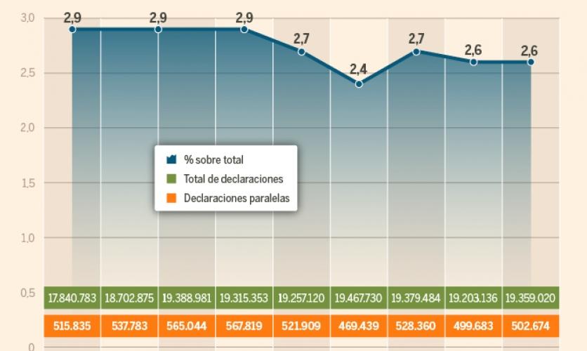 Medio millón de españoles recibe paralelas de Hacienda cada año