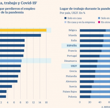 El 40% de las horas trabajadas durante la pandemia en la UE se hicieron desde casa