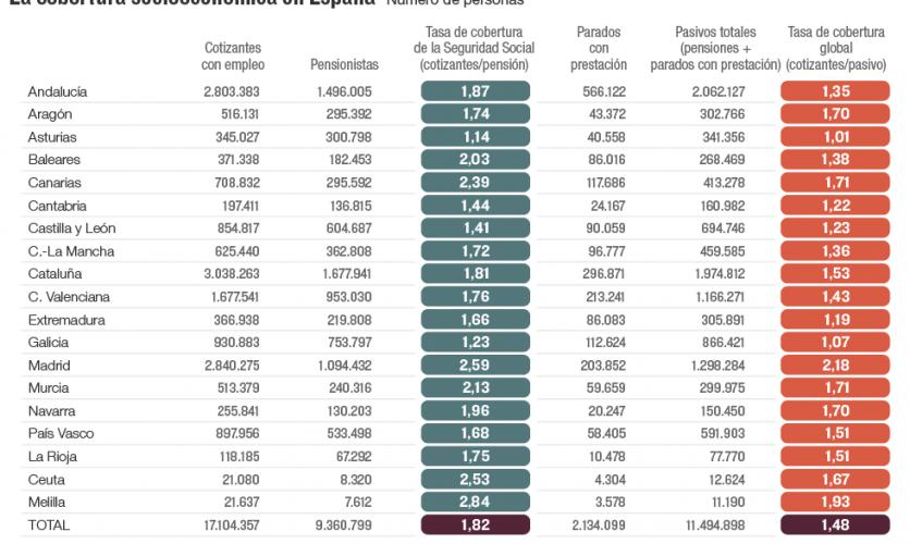 Solo 1,5 personas cotizando por su trabajo por cada persona con prestación pública