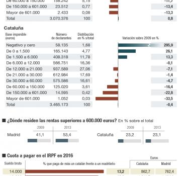 La mayor fiscalidad en Cataluña genera cambios de residencia a Madrid