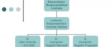 El emprendedor de responsabilidad limitada