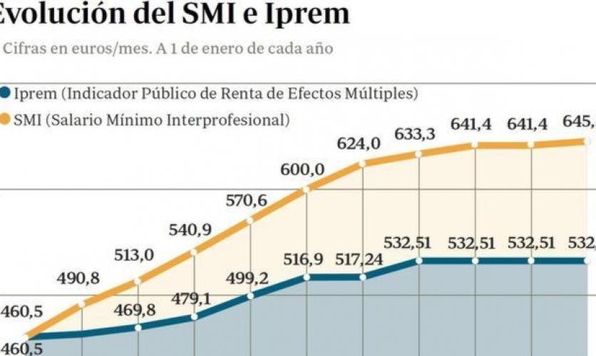 El Salario Mínimo Interprofesional (SMI) se elevará a 648,6 euros mensuales