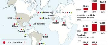 Andorra compartirá automáticamente la información de los clientes foráneos de sus bancos con sus países de origen