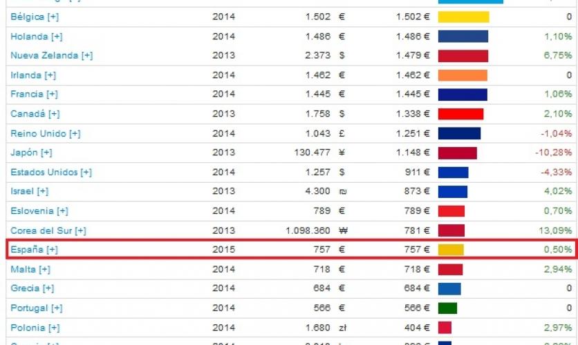 El Salario Mínimo en 2020 tendría que ser de 1.000 euros